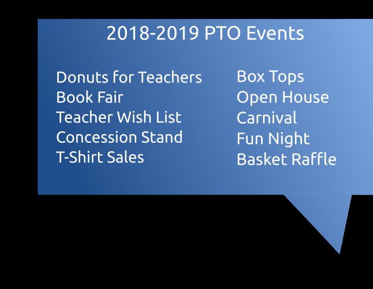 Events List.... Donuts for teachers, book fair, teacher wish list, concession stand, t-shirt sales, box tops, open house, carnival, fun night, basket raffle